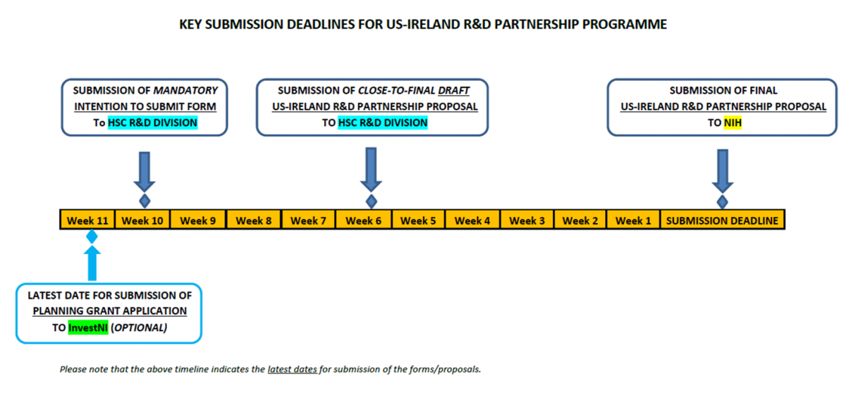 US-Ireland R&D Partnership Programme | Public Health Agency ...